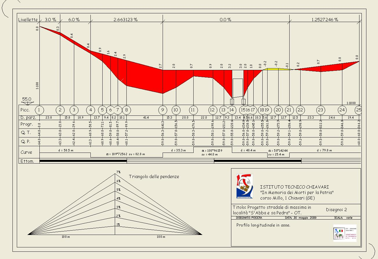 progetto stradale.dwg